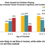 unsupevised play time children fire parent